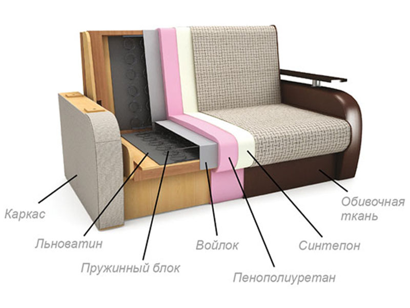 Как сделать пружинный диван